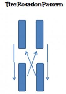 Image-3.8-Tire-Rotation-Pattern