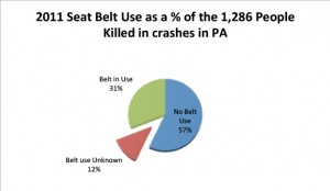 2011 Seat Belt Use as a % of the 1,286 People Killed in crashes in PA