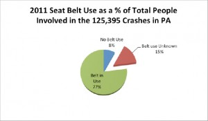 2011 Seat Belt Use as a % of Total People Involved in the 125,395 Crashes in PA